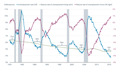 Natural Rate Unemployment