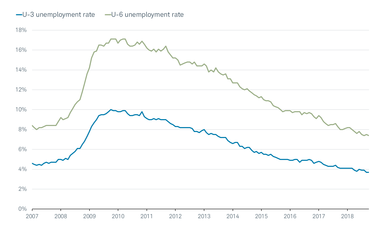 Unemployment Rate vs U-6 rate