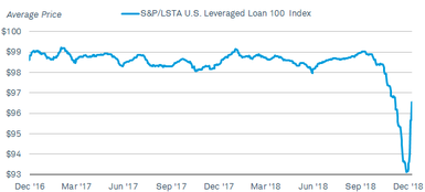 Bank loan prices, as reflected by the S&P/LSTA Leveraged Loan 100 Index, dropped to $93.2 in December 2018, after hovering around $98 or $99 for most of 2018 Prices have rebounded in early 2019.