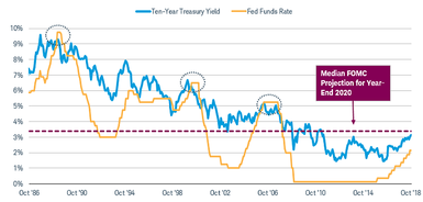 The 10-year Treasury yield and the federal funds rate both peaked around 9.6% in 1989, around 6.5% in 2000, and around 5.25% in 2006.