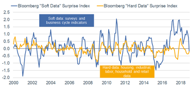 Bloomberg Soft Data vs Hard Data